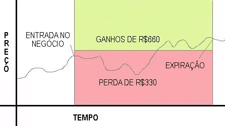 Opcoes binarias de classicas