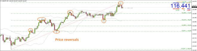 Analise Tecnica – Usando Linhas Fibonacci2
