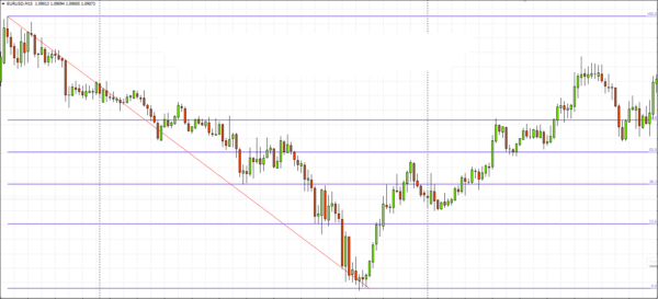 Analise Tecnica – Pullback ou throwback
