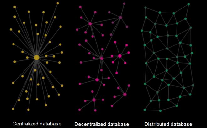 tipos basicos de bancos de dados
