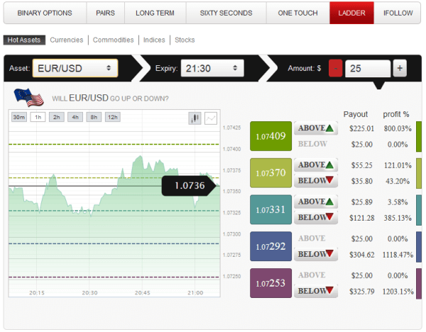 ladder binary options in platform