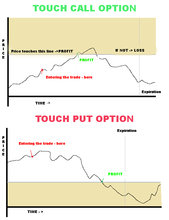 No touch binary options