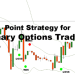 Point strategy for trading binary options