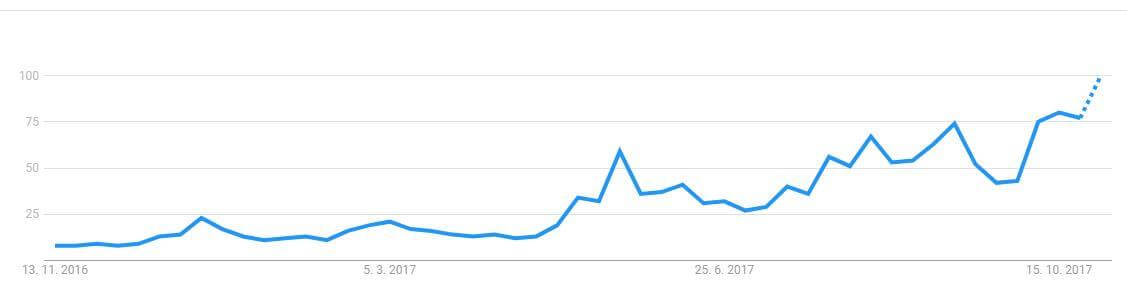 Google trends binary options