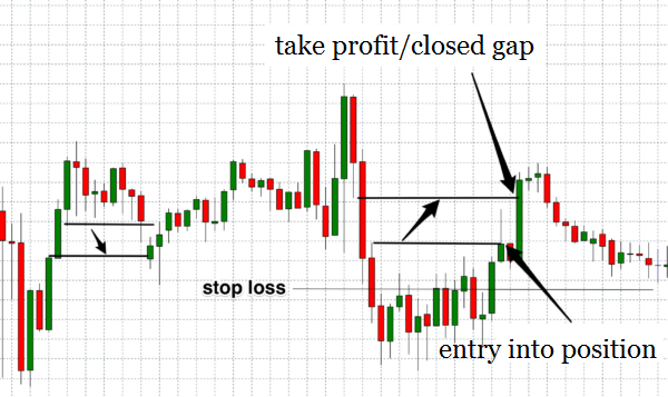 Gap trading strategies forex