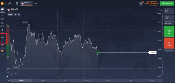 iqoption market analysis