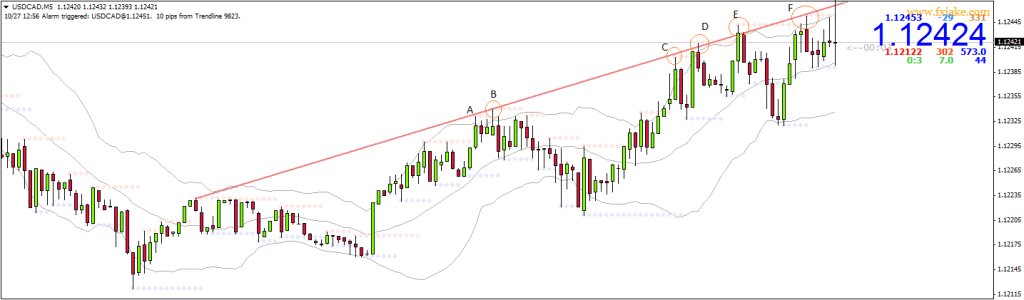 using trend lines - 3
